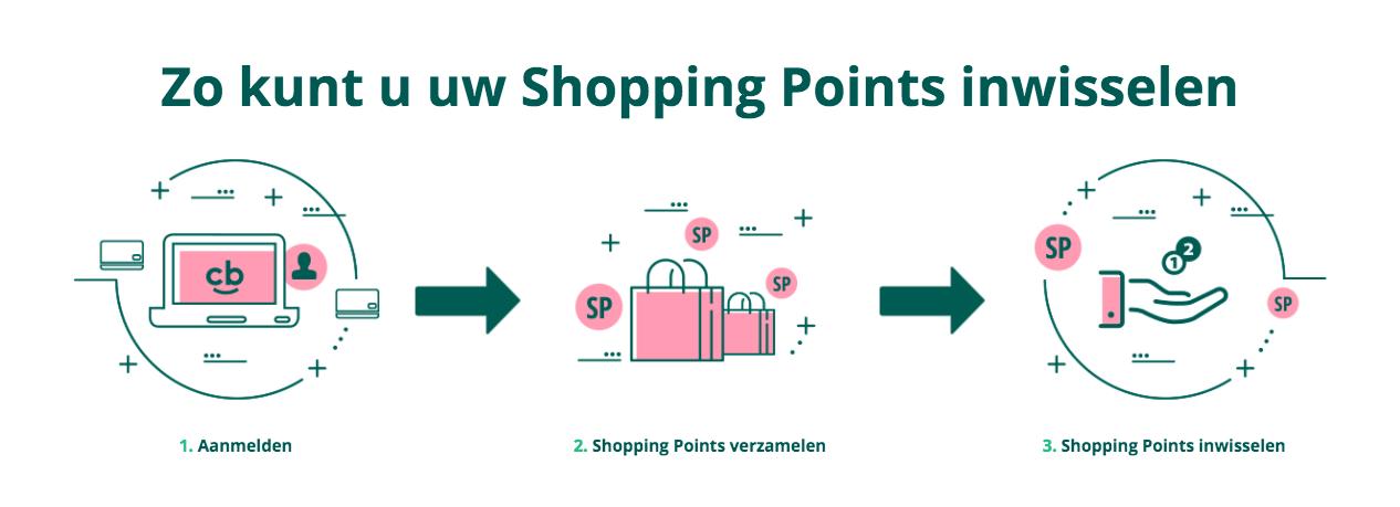 Hoe werken Shopping Points?